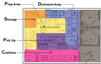 Commercial kitchen layout examples decorating 2014 for Blueprints of restaurant kitchen designs