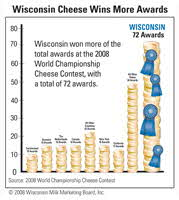 Wisconsin Cheese Awards