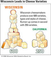 Wisconsin Cheese Varieties